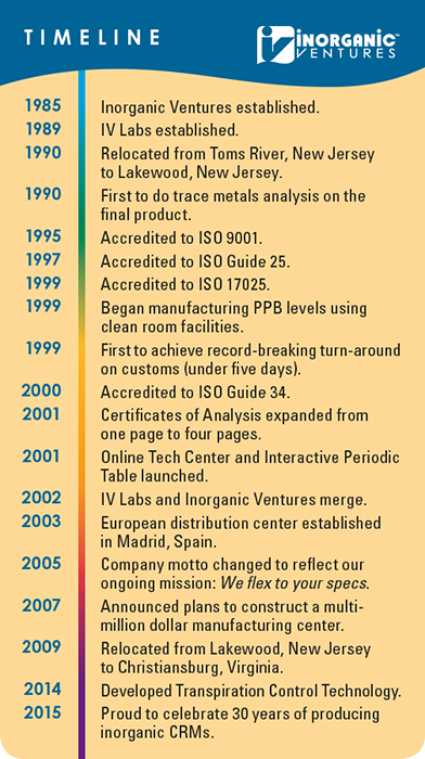 Inorganic Ventures 30 Year Timeline