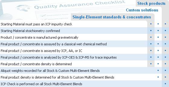 Quality Assurance Control Steps