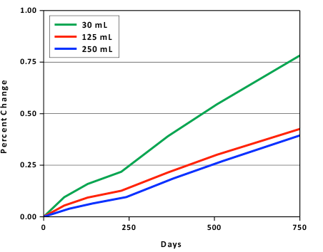 Precent change in solution weight due to transpiration