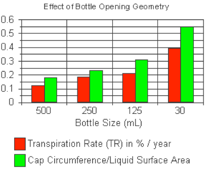 Bottle transpiration rates graph