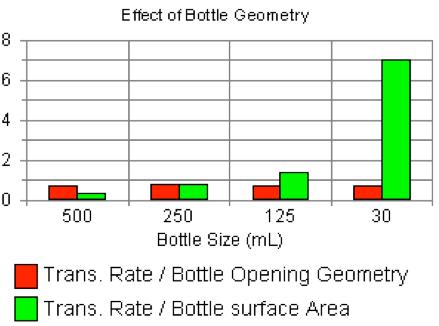 Comparison of bottle transpiration rates graph